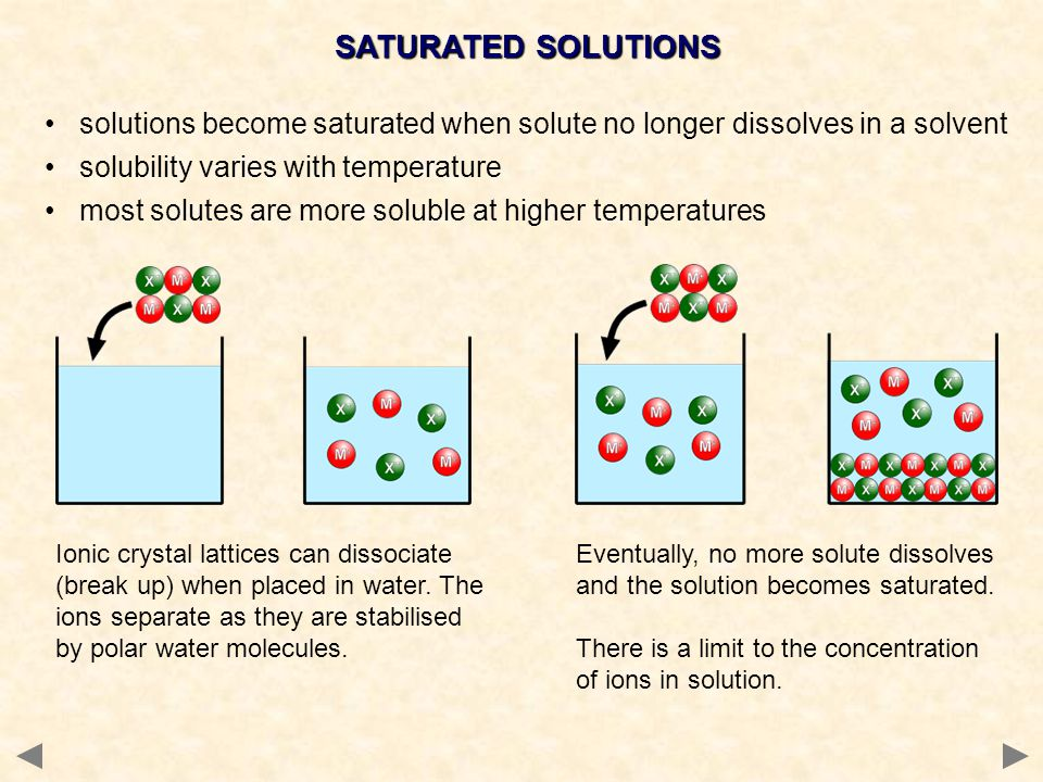 SATURATED SOLUTIONS solutions become saturated when solute no longer dissolves in a solvent solubility varies with temperature most solutes are more soluble at higher temperatures Ionic crystal lattices can dissociate (break up) when placed in water.