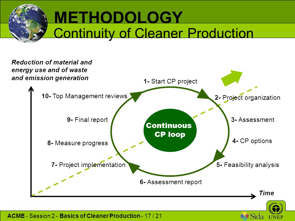 Continuous CP loop 3- Assessment 1- Start CP project 2- Project organization 4- CP options 5- Feasibility analysis 6- Assessment report 7- Project imp