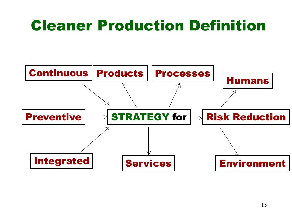 13 Continuous Preventive Integrated STRATEGY for ProductsProcesses Services Risk Reduction Humans Environment Cleaner Production Definition