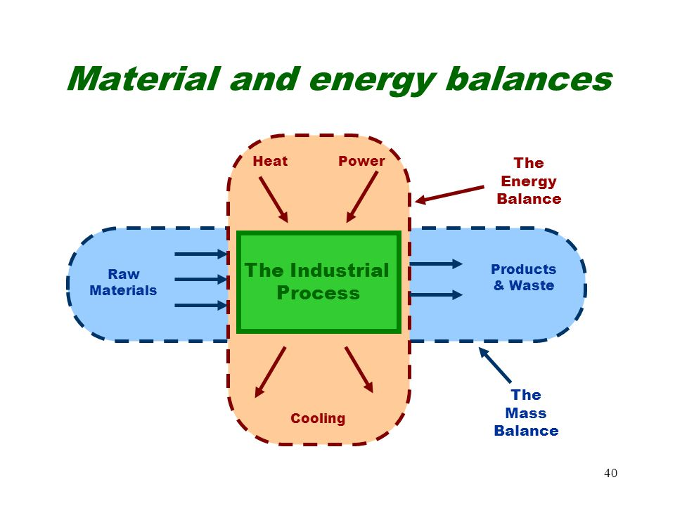 40 Material and energy balances The Industrial Process HeatPower The Energy Balance Cooling Raw Materials Products & Waste The Mass Balance