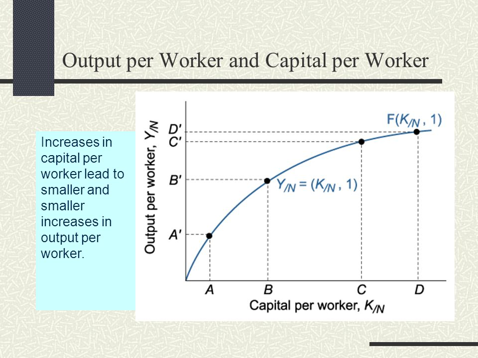 Output per Worker and Capital per Worker Increases in capital per worker lead to smaller and smaller increases in output per worker.