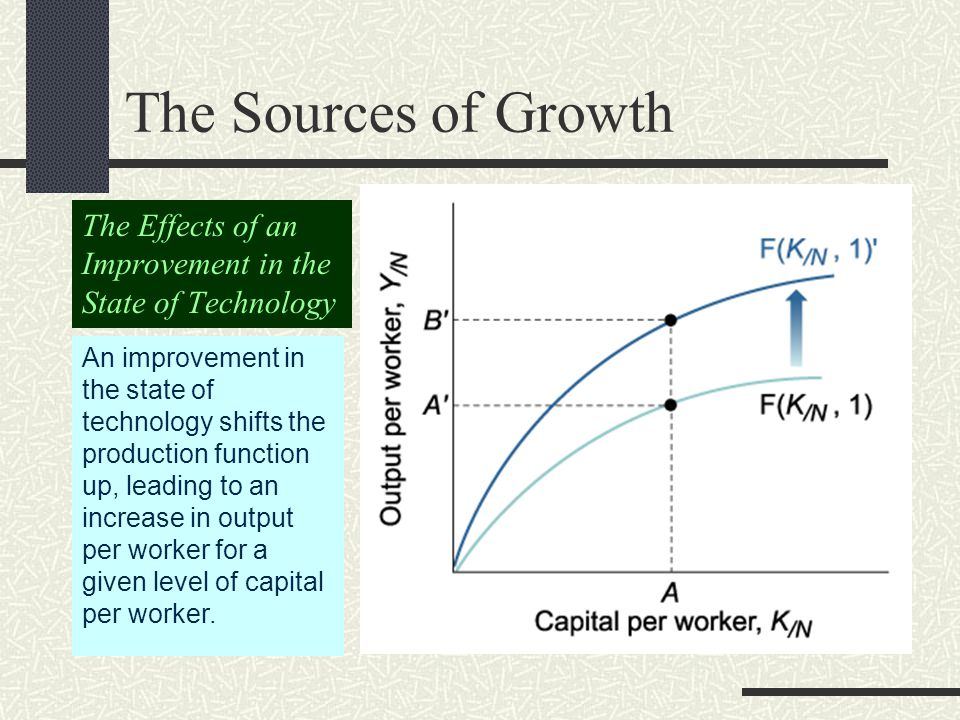 The Sources of Growth In this model, growth comes from: capital accumulation technological progress Because of decreasing returns to capital, capital accumulation by itself cannot sustain growth indefinitely.