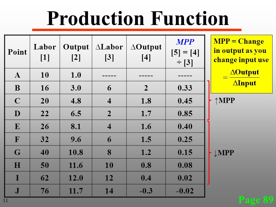 MPP = Change in output as you change input use Page 89 Production Function Point Labor [1] Output [2] ∆Labor [3] ∆Output [4] MPP [5] = [4] ÷ [3] A101.0----- B163.0620.33 C204.841.80.45 D226.521.70.85 E268.141.60.40 F329.661.50.25 G4010.881.20.15 H5011.6100.80.08 I6212.0120.40.02 J7611.714-0.3-0.02 11 ↓MPP ↑MPP