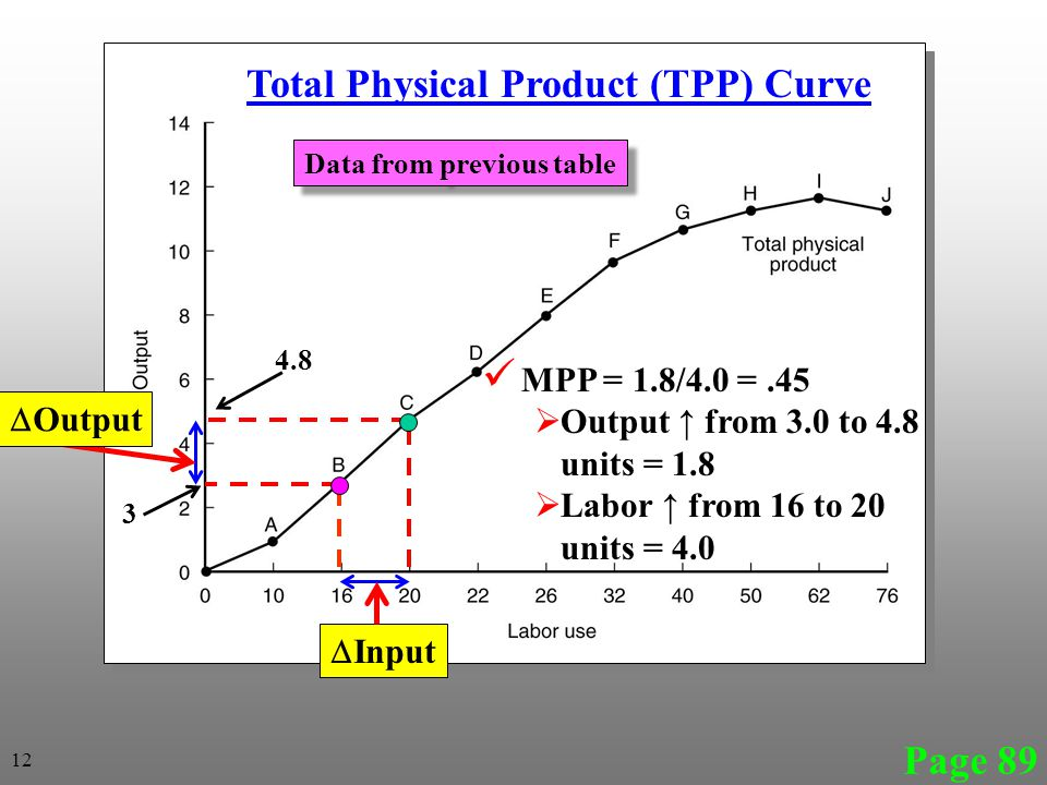 Page 89 Total Physical Product (TPP) Curve  Input MPP = 1.8/4.0 =.45  Output ↑ from 3.0 to 4.8 units = 1.8  Labor ↑ from 16 to 20 units = 4.0  Output 12 4.8 3 Data from previous table