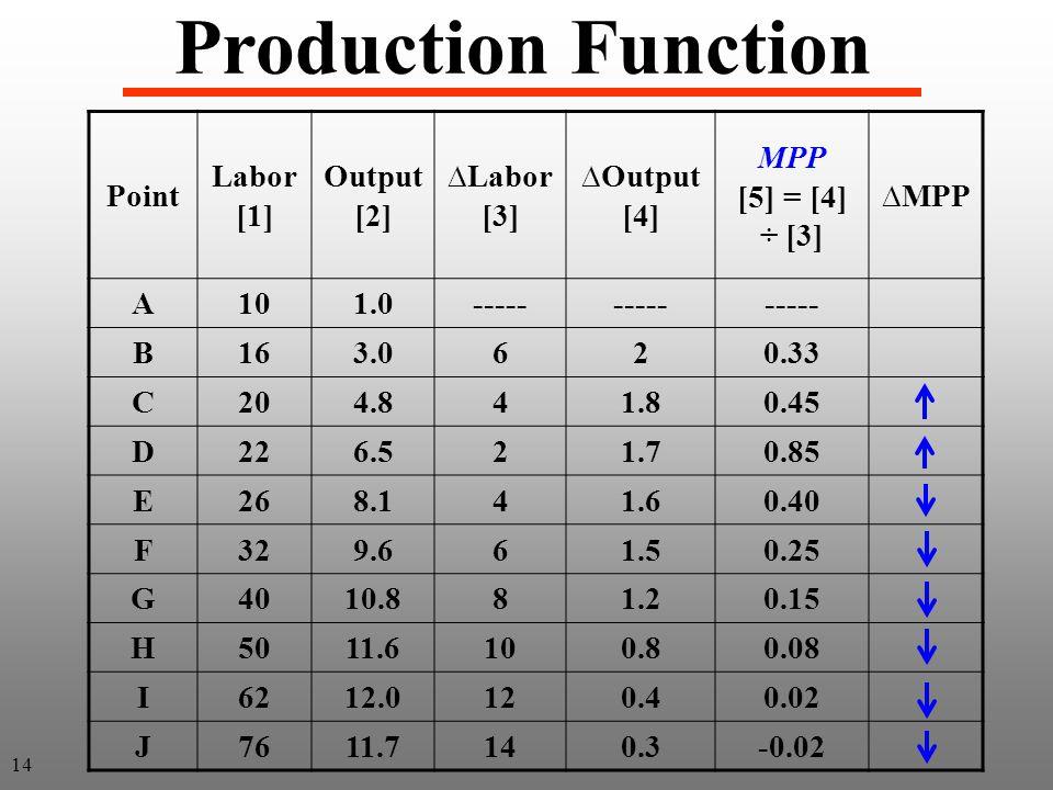 Point Labor [1] Output [2] ∆Labor [3] ∆Output [4] MPP [5] = [4] ÷ [3] ∆MPP A101.0----- B163.0620.33 C204.841.80.45 D226.521.70.85 E268.141.60.40 F329.661.50.25 G4010.881.20.15 H5011.6100.80.08 I6212.0120.40.02 J7611.7140.3-0.02 Production Function 14