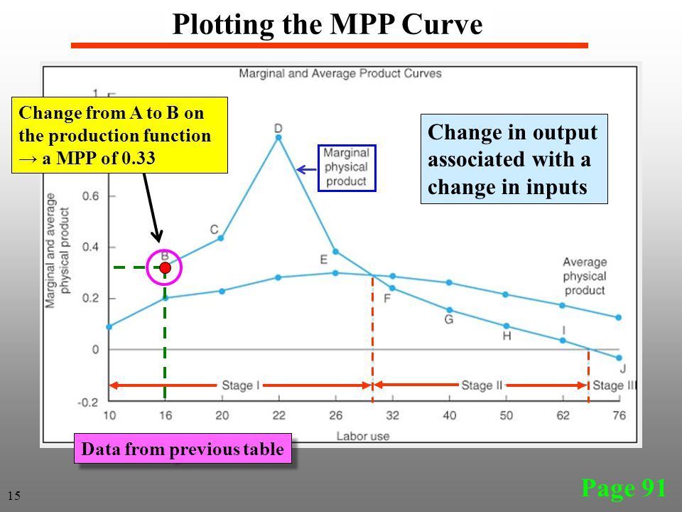 Plotting the MPP Curve Page 91 Change in output associated with a change in inputs Change from A to B on the production function → a MPP of 0.33 15 Data from previous table
