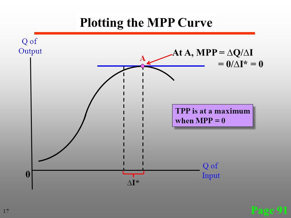 Page 91 Plotting the MPP Curve 17 Q of Output Q of Input 0 ∆I* At A, MPP = ∆Q/∆I = 0/∆I* = 0 A TPP is at a maximum when MPP = 0 TPP is at a maximum when MPP = 0