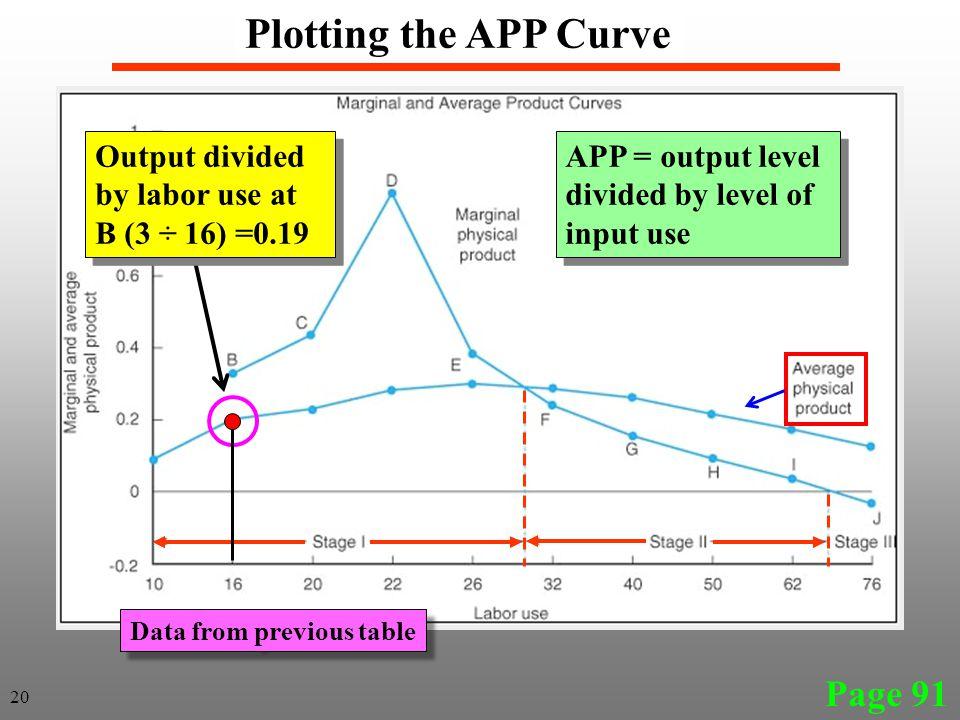Page 91 Plotting the APP Curve APP = output level divided by level of input use APP = output level divided by level of input use Output divided by lab