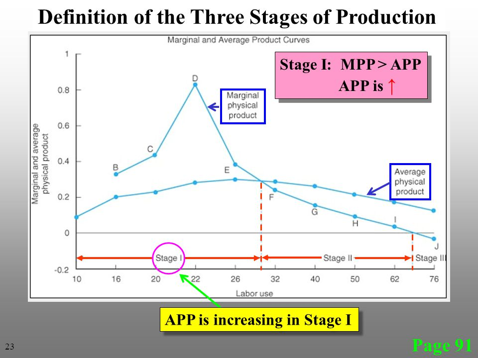 Page 91 Definition of the Three Stages of Production APP is increasing in Stage I Stage I: MPP > APP APP is ↑ Stage I: MPP > APP APP is ↑ 23