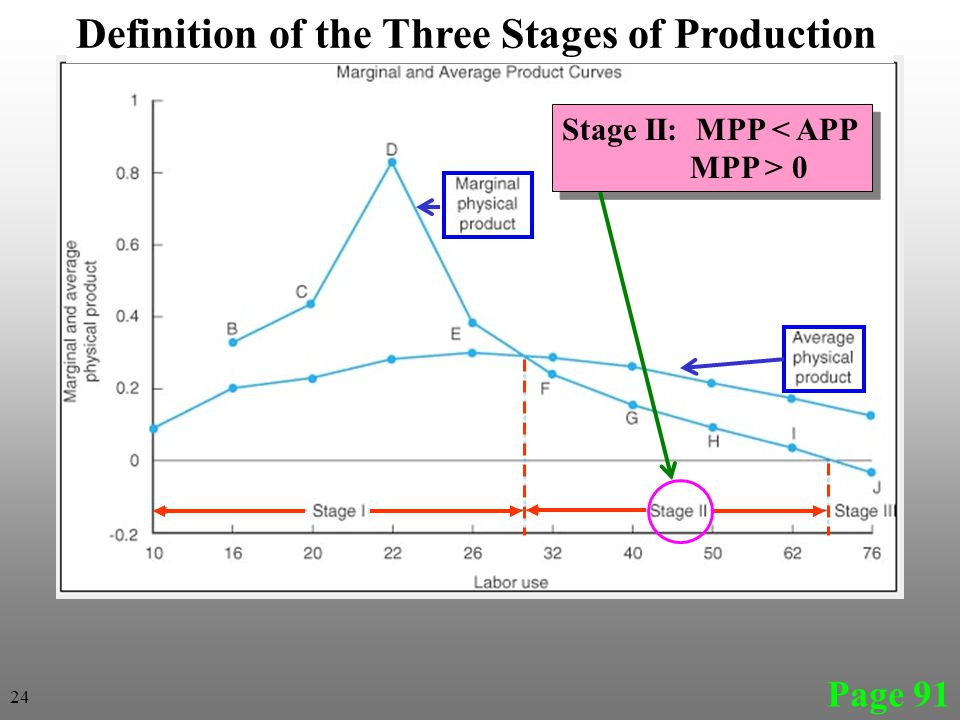 Page 91 Definition of the Three Stages of Production Stage II: MPP < APP MPP > 0 Stage II: MPP < APP MPP > 0 24