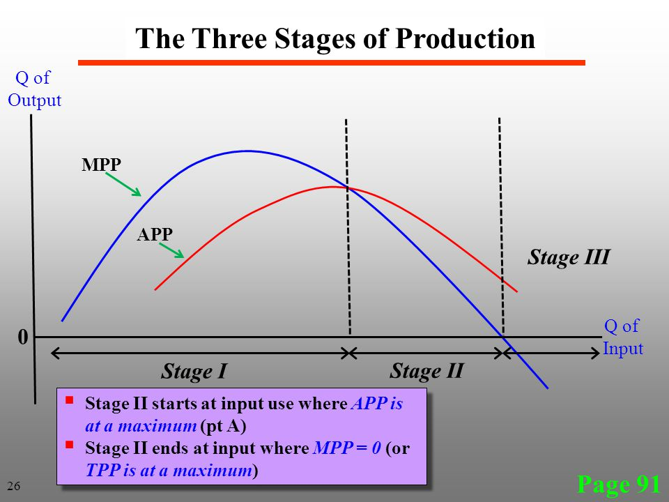 Page 91 The Three Stages of Production 26 MPP APP Stage I Stage II Stage III Q of Output Q of Input 0  Stage II starts at input use where APP is at a maximum (pt A)  Stage II ends at input where MPP = 0 (or TPP is at a maximum)  Stage II starts at input use where APP is at a maximum (pt A)  Stage II ends at input where MPP = 0 (or TPP is at a maximum)