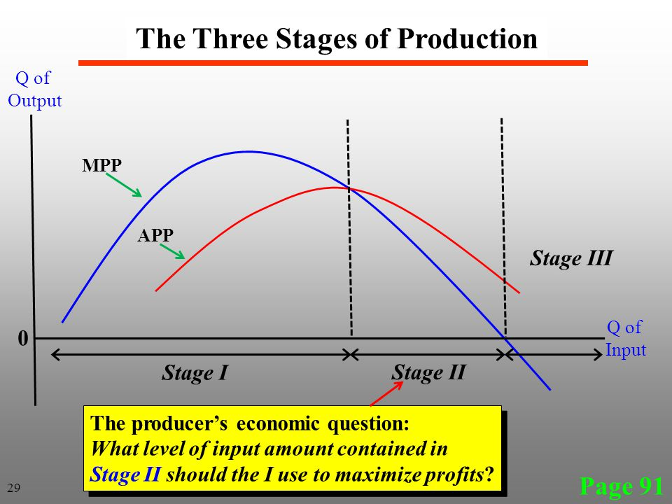 Page 91 The Three Stages of Production 29 MPP APP Stage I Stage II Stage III Q of Output Q of Input 0 The producer's economic question: What level of