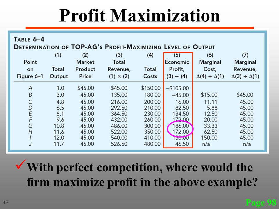 Page 98 With perfect competition, where would the firm maximize profit in the above example? Profit Maximization 47