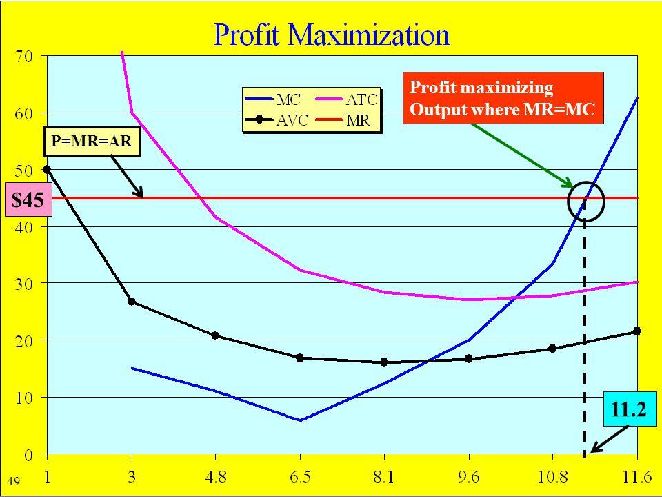Page 99 P=MR=AR $45 11.2 Profit maximizing Output where MR=MC 49