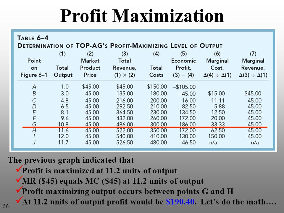 The previous graph indicated that Profit is maximized at 11.2 units of output MR ($45) equals MC ($45) at 11.2 units of output Profit maximizing output occurs between points G and H At 11.2 units of output profit would be $190.40.