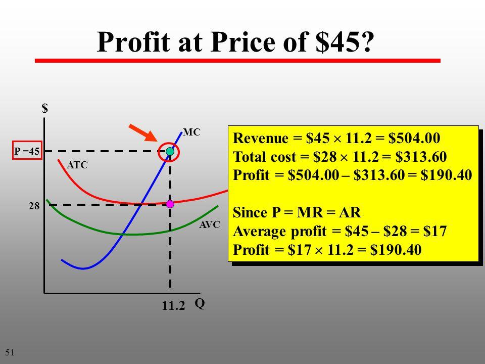 Profit at Price of $45.