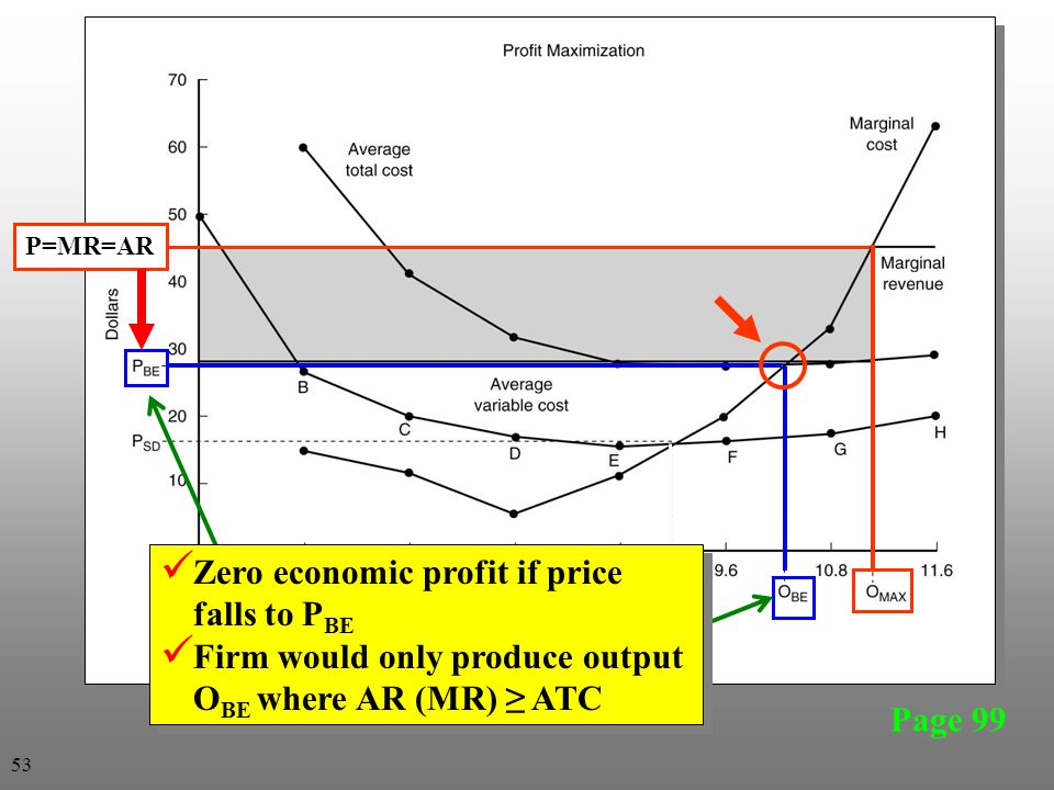 Page 99 P=MR=AR Zero economic profit if price falls to P BE Firm would only produce output O BE where AR (MR) ≥ ATC Zero economic profit if price falls to P BE Firm would only produce output O BE where AR (MR) ≥ ATC 53