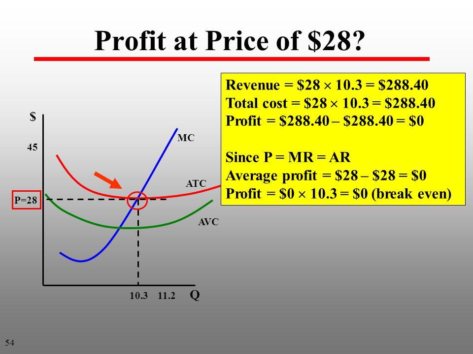 Profit at Price of $28.