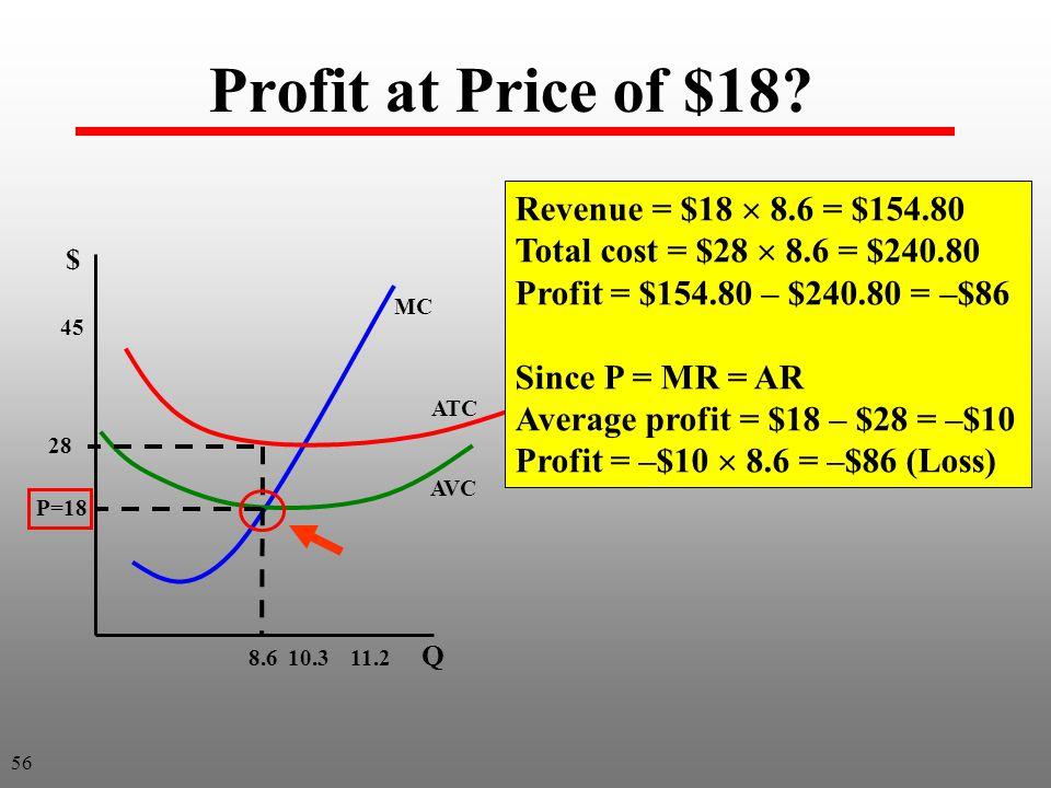 Profit at Price of $18.