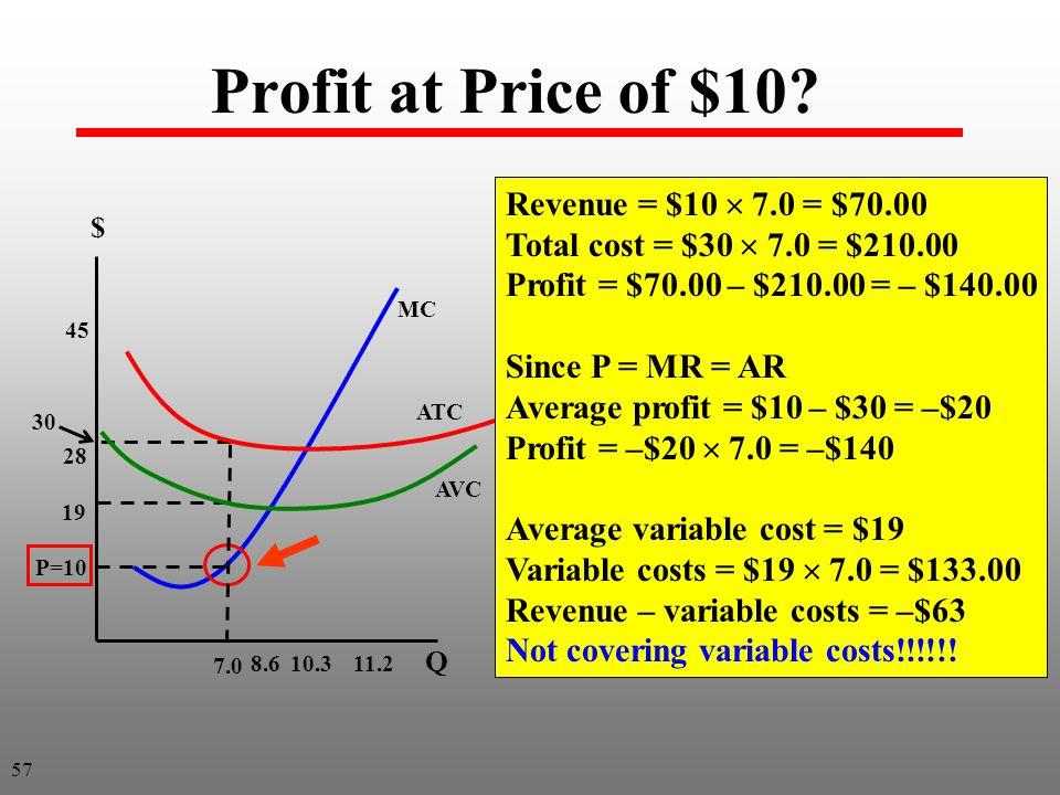 Profit at Price of $10.