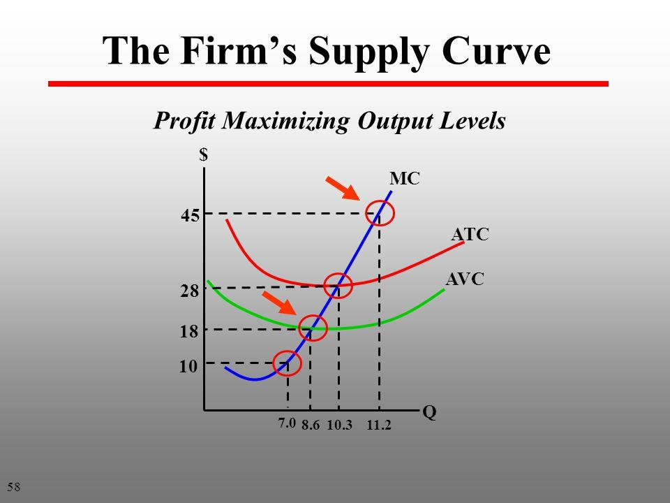 The Firm's Supply Curve 28 10 18 45 $ Q 11.210.38.6 MC ATC AVC 7.0 58 Profit Maximizing Output Levels