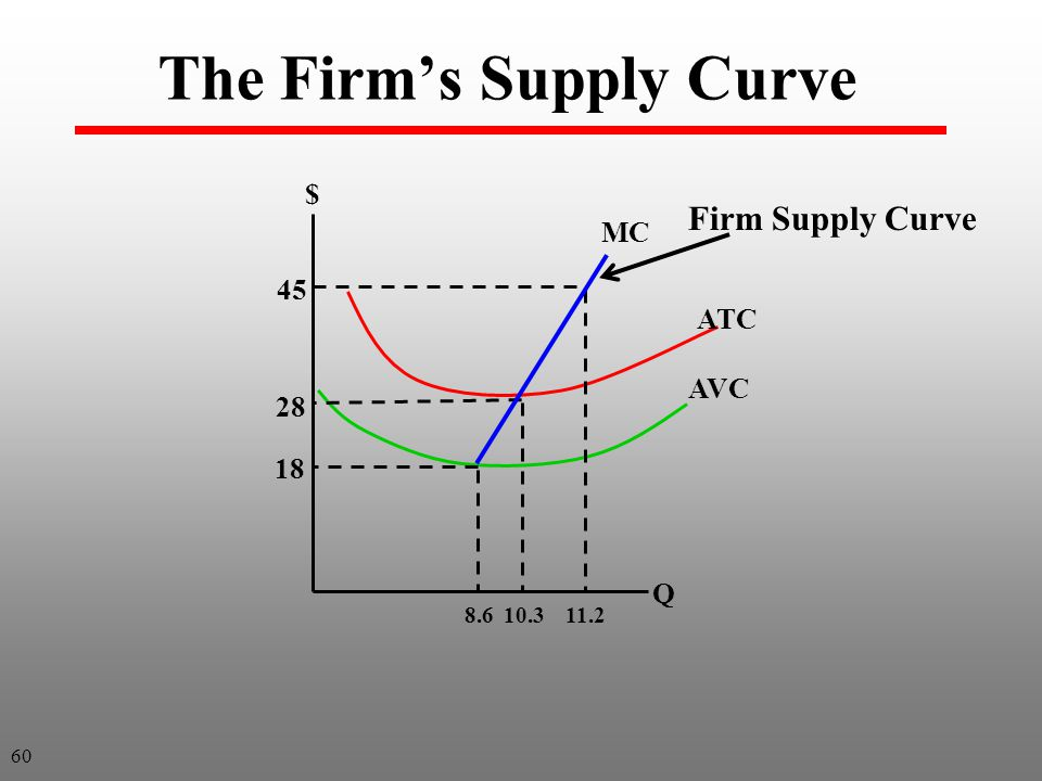The Firm's Supply Curve 28 18 45 $ Q 11.210.38.6 ATC AVC Firm Supply Curve MC 60