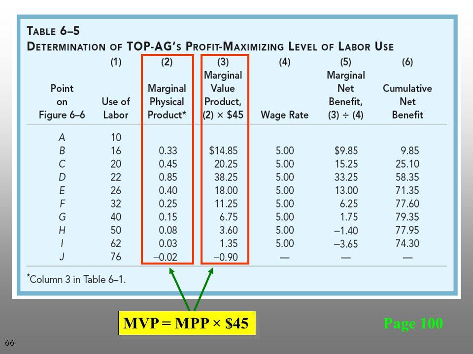Page 100 MVP = MPP × $45 66