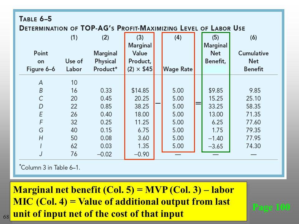Page 100 Marginal net benefit (Col. 5) = MVP (Col.