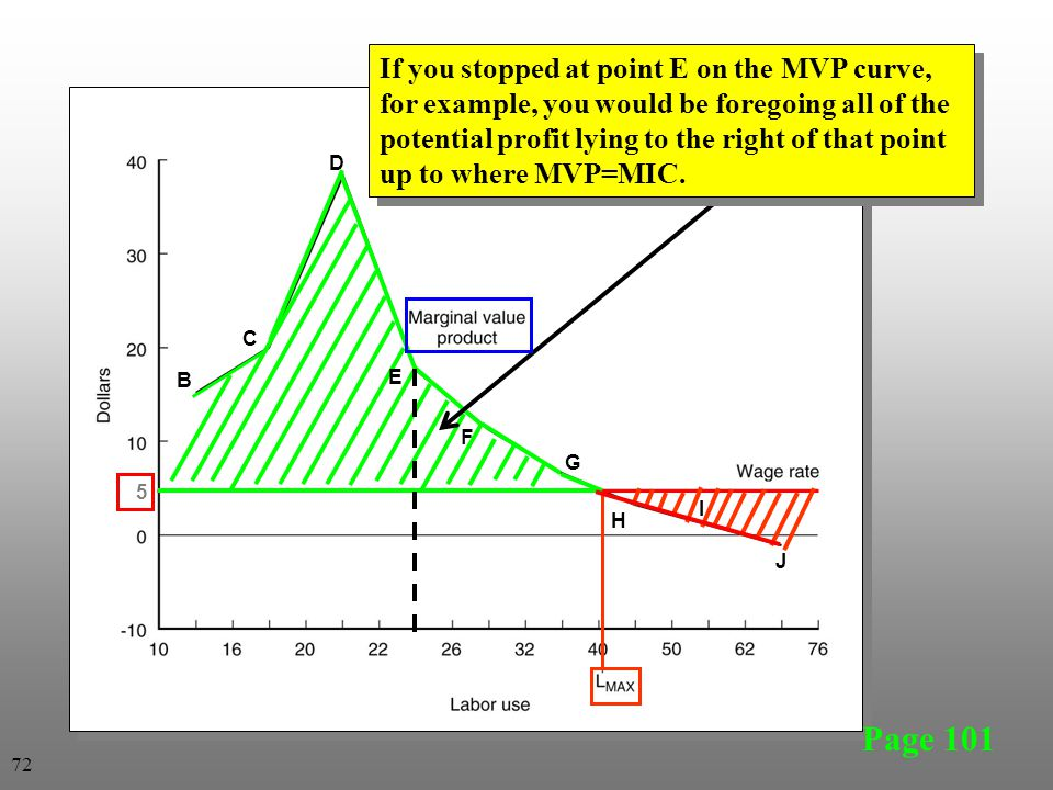 Page 101 5 B C D E F G H I J If you stopped at point E on the MVP curve, for example, you would be foregoing all of the potential profit lying to the