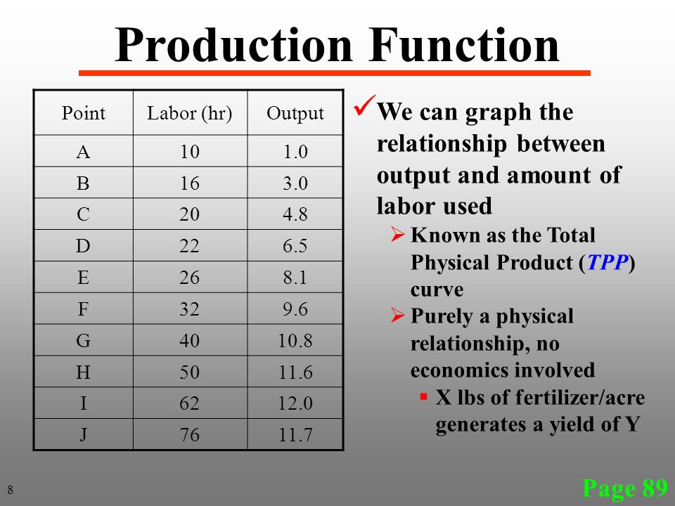 Page 89 PointLabor (hr)Output A101.0 B163.0 C204.8 D226.5 E268.1 F329.6 G4010.8 H5011.6 I6212.0 J7611.7 Production Function We can graph the relations