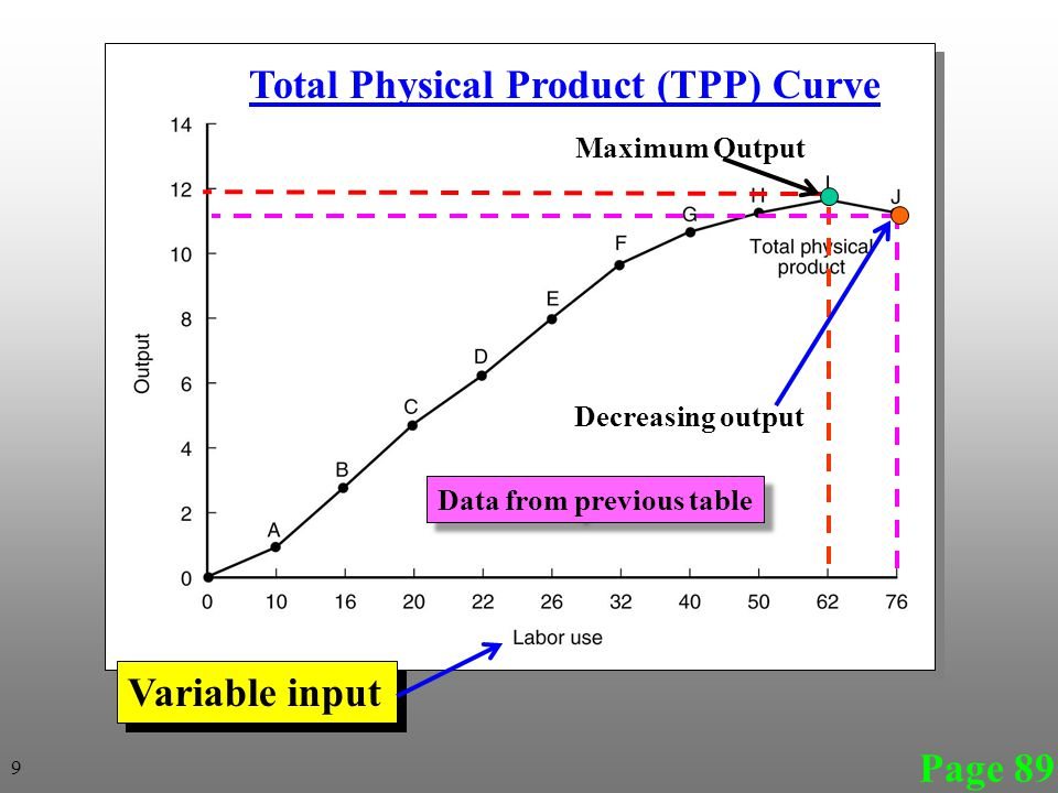 Page 89 Total Physical Product (TPP) Curve Variable input Maximum Output Decreasing output 9 Data from previous table
