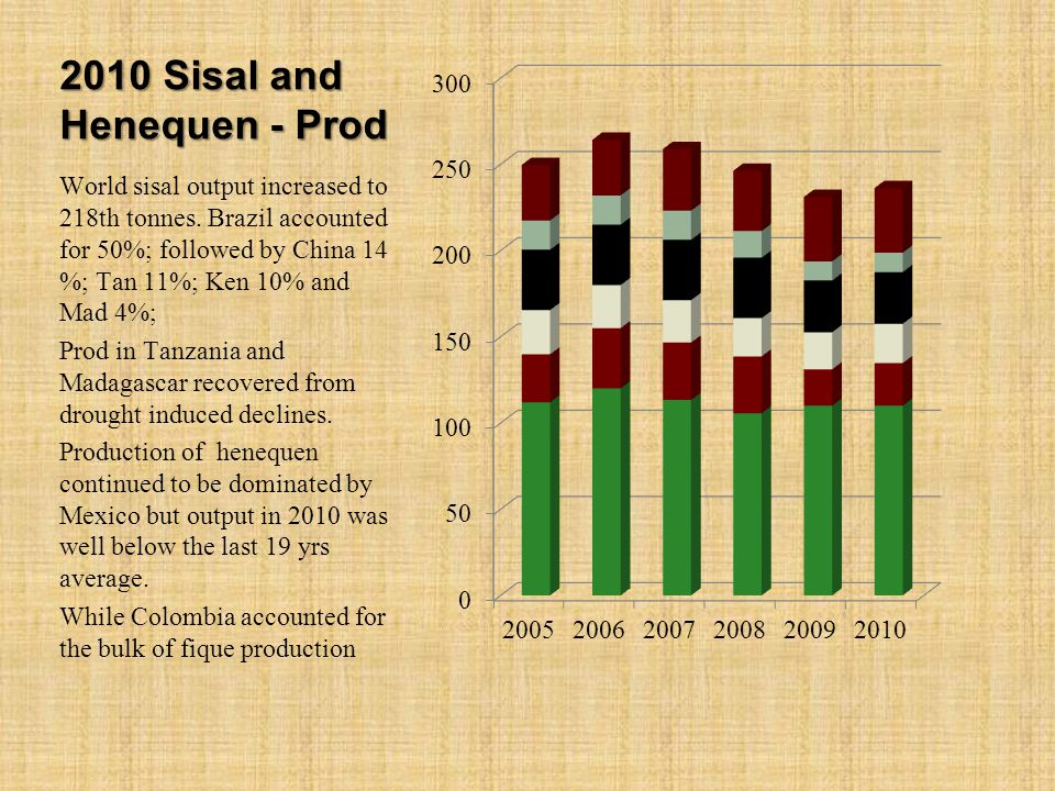 2010 Sisal and Henequen - Prod World sisal output increased to 218th tonnes. Brazil accounted for 50%; followed by China 14 %; Tan 11%; Ken 10% and Ma