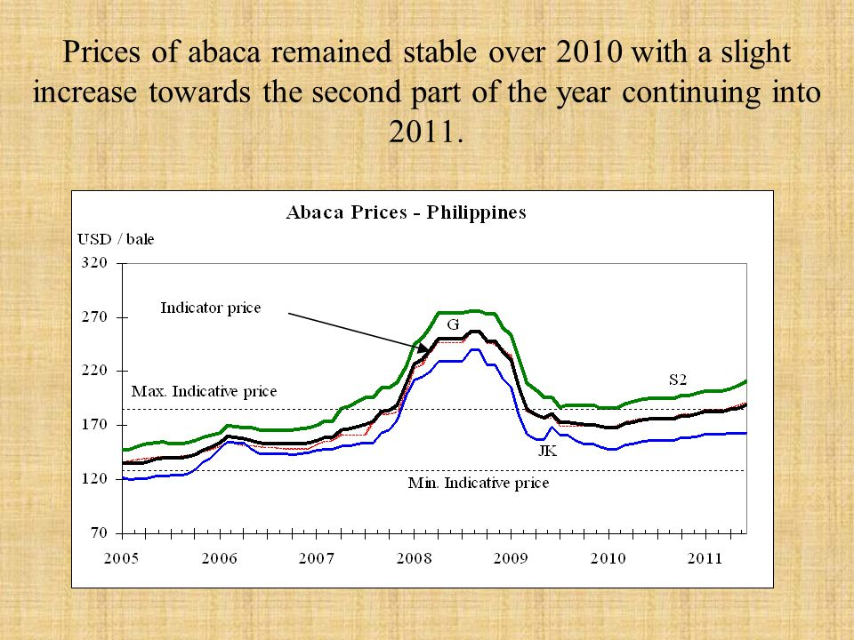Prices of abaca remained stable over 2010 with a slight increase towards the second part of the year continuing into 2011.