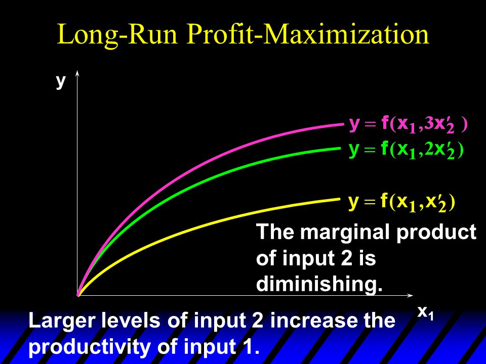 Long-Run Profit-Maximization x1x1 y Larger levels of input 2 increase the productivity of input 1. The marginal product of input 2 is diminishing.