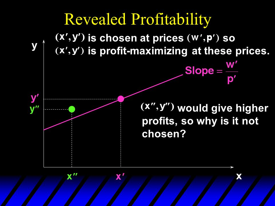 Revealed Profitability x y is chosen at prices so is profit-maximizing at these prices. would give higher profits, so why is it not chosen?