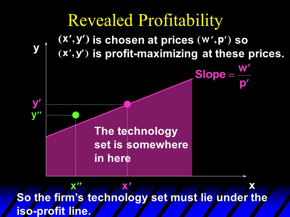 Revealed Profitability x y is chosen at prices so is profit-maximizing at these prices. So the firm's technology set must lie under the iso-profit lin