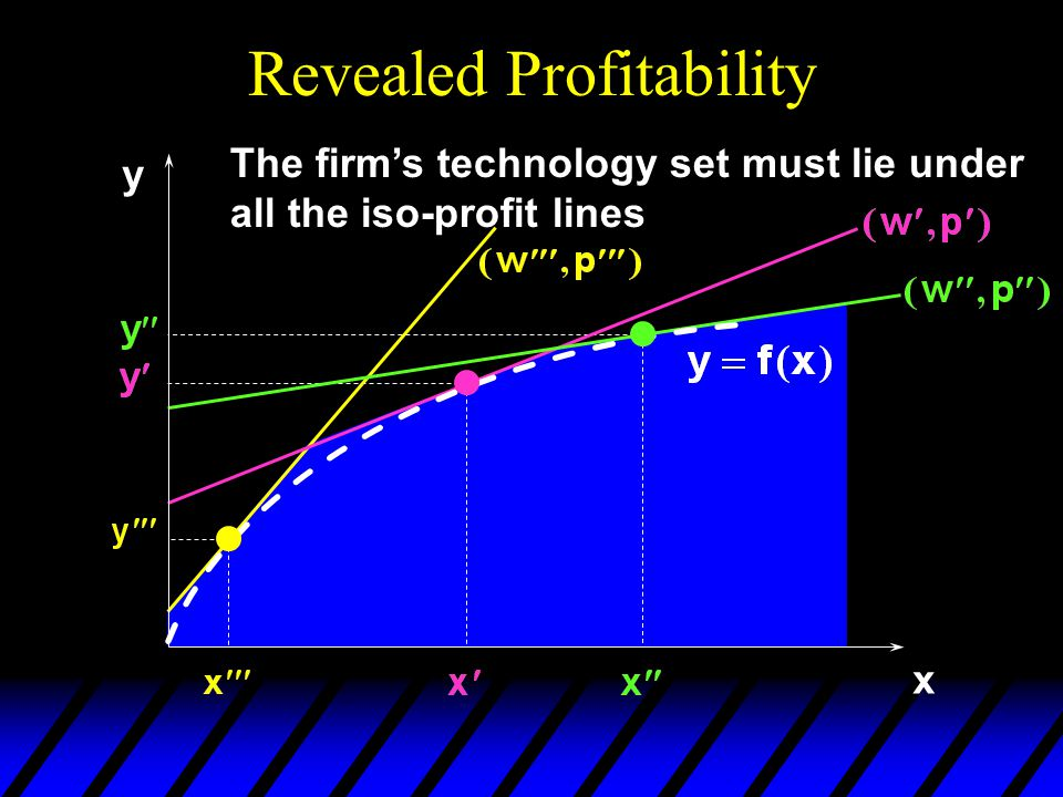 Revealed Profitability x y The firm's technology set must lie under all the iso-profit lines