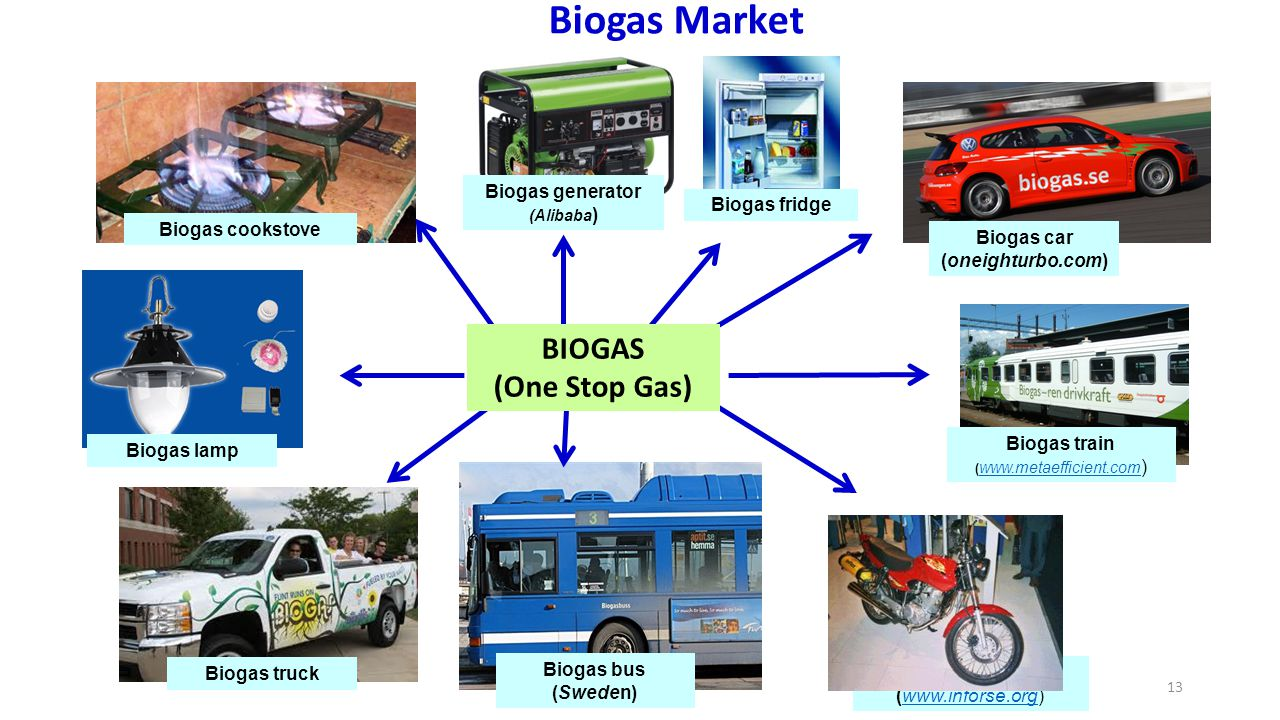13 Biogas bus (Sweden) Biogas fridge Biogas cookstove Biogas generator (Alibaba ) Biogas lamp Biogas motorbike (www.inforse.org)www.inforse.org Biogas truck BIOGAS (One Stop Gas) Biogas train ( www.metaefficient.com ) www.metaefficient.com Biogas car (oneighturbo.com) Biogas Market