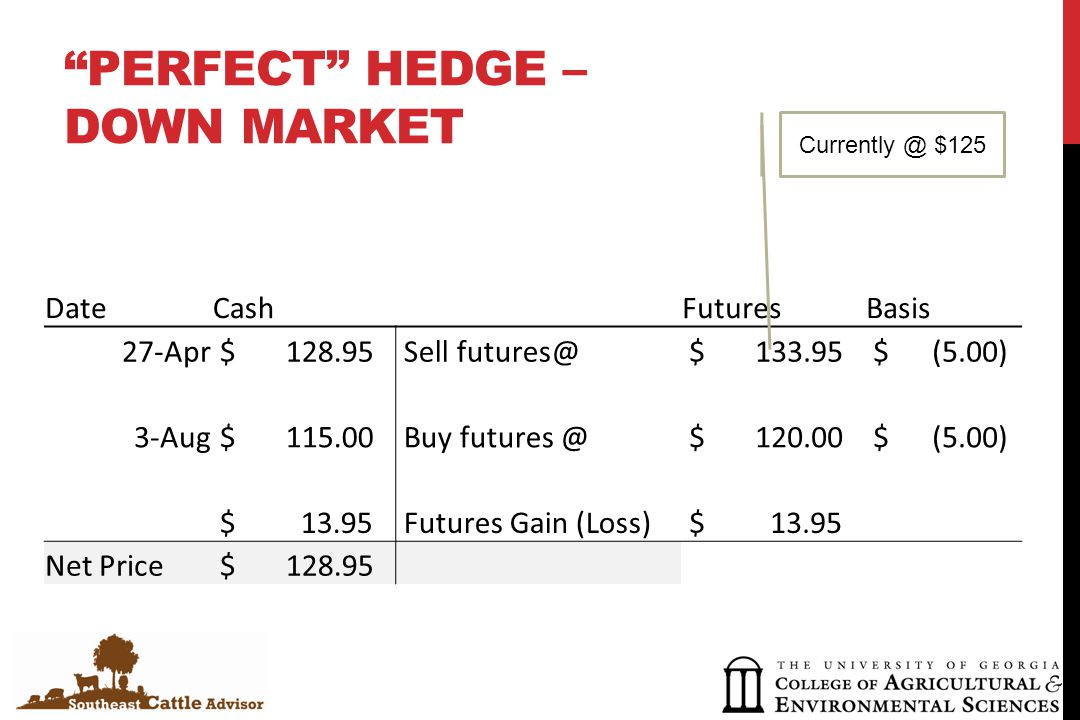 PERFECT HEDGE – DOWN MARKET DateCash FuturesBasis 27-Apr $ 128.95 Sell futures@ $ 133.95 $ (5.00) 3-Aug $ 115.00 Buy futures @ $ 120.00 $ (5.00) $ 13.95 Futures Gain (Loss) $ 13.95 Net Price $ 128.95 Currently @ $125