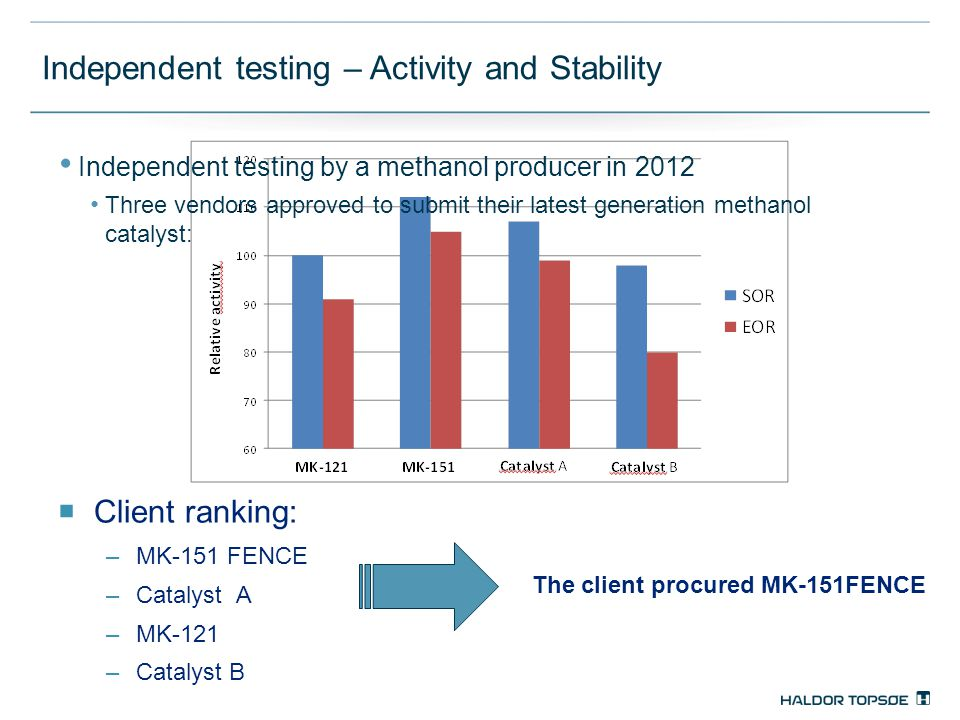 Independent testing – Activity and Stability  Client ranking: –MK-151 FENCE –Catalyst A –MK-121 –Catalyst B The client procured MK-151FENCE Independent testing by a methanol producer in 2012 Three vendors approved to submit their latest generation methanol catalyst:
