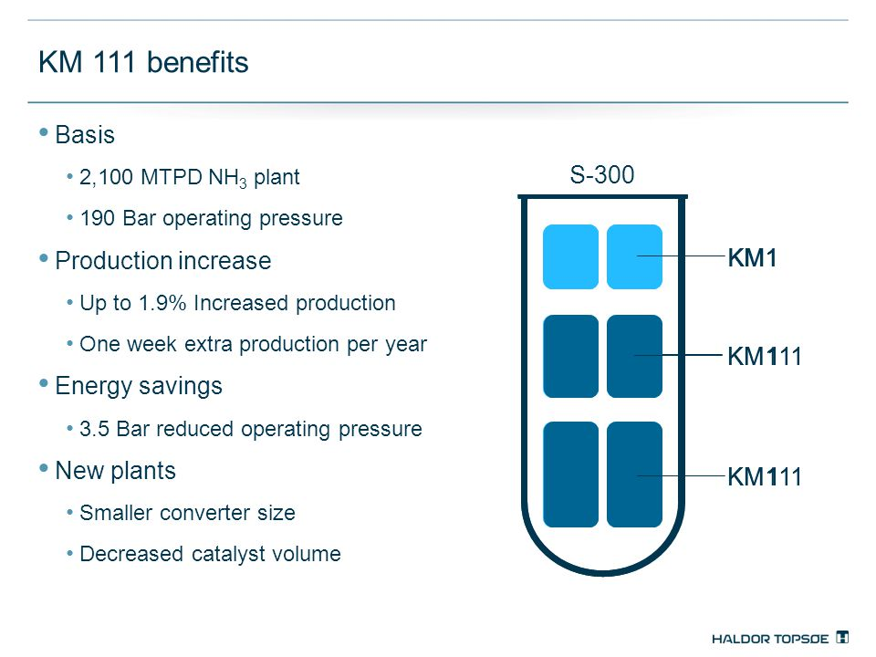 KM 111 benefits KM1 KM 111 Basis 2,100 MTPD NH 3 plant 190 Bar operating pressure Production increase Up to 1.9% Increased production One week extra production per year Energy savings 3.5 Bar reduced operating pressure New plants Smaller converter size Decreased catalyst volume KM1 KM 111 S-300
