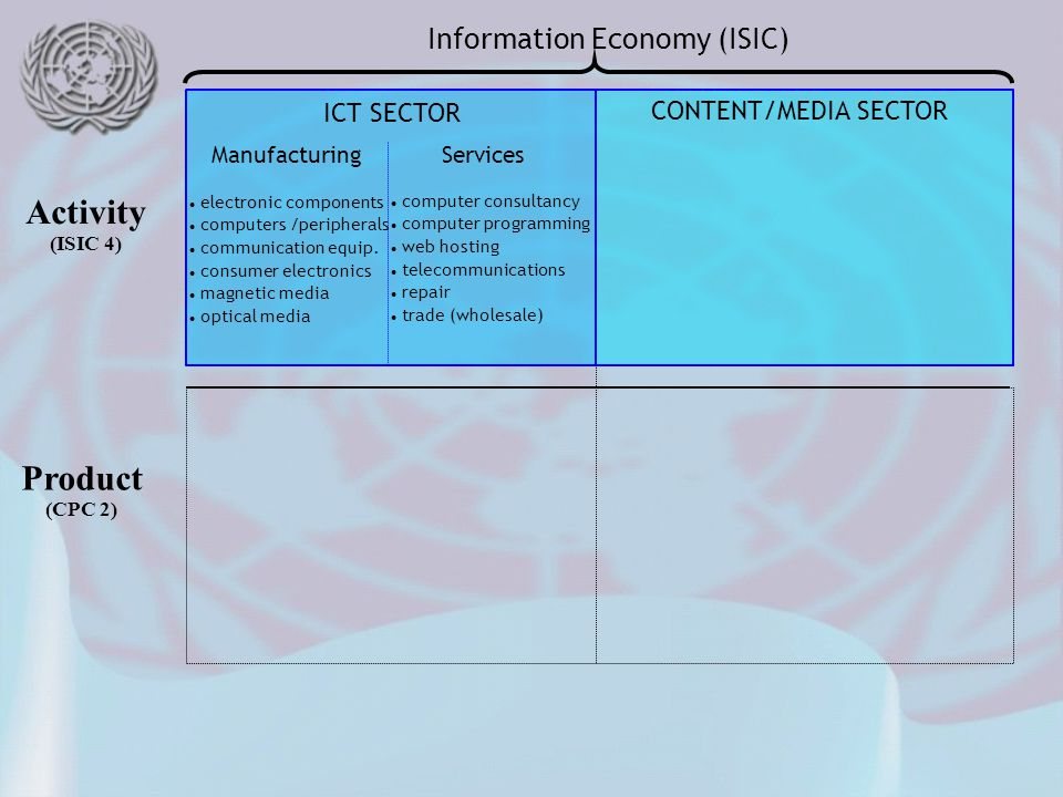 Product (CPC 2)‏ Activity (ISIC 4)‏ Information Economy (ISIC) ‏ ICT SECTOR CONTENT/MEDIA SECTOR ICT PRODUCTS products of content/media sector ManufacturingServices Goods Originals Content ATMs fire alarms burglar alarms Software licencing Telecommunications IT consulting Hosting Repair Software originals Packaged software Software downloads electronic components computers /peripherals communication equip.