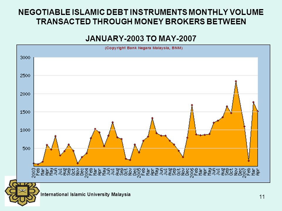 11 NEGOTIABLE ISLAMIC DEBT INSTRUMENTS MONTHLY VOLUME TRANSACTED THROUGH MONEY BROKERS BETWEEN JANUARY-2003 TO MAY-2007 International Islamic Universi