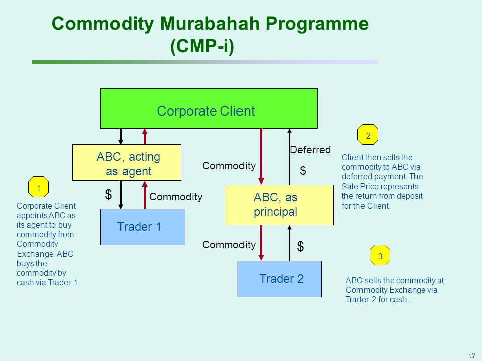 Commodity Murabahah Programme (CMP-i) Corporate Client appoints ABC as its agent to buy commodity from Commodity Exchange. ABC buys the commodity by c