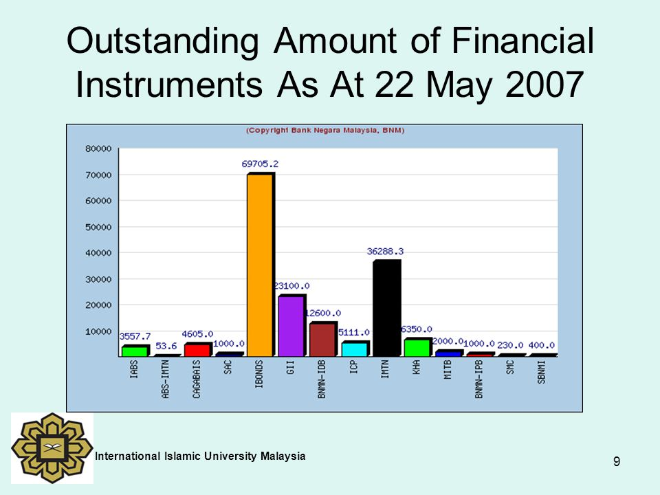 10 ISLAMIC INTERBANK MONEY MARKET MONTHLY VOLUME BY TENOR BETWEEN JANUARY-2001 TO MAY-2007 (RM mil) International Islamic University Malaysia