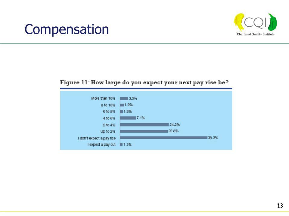 13 Compensation