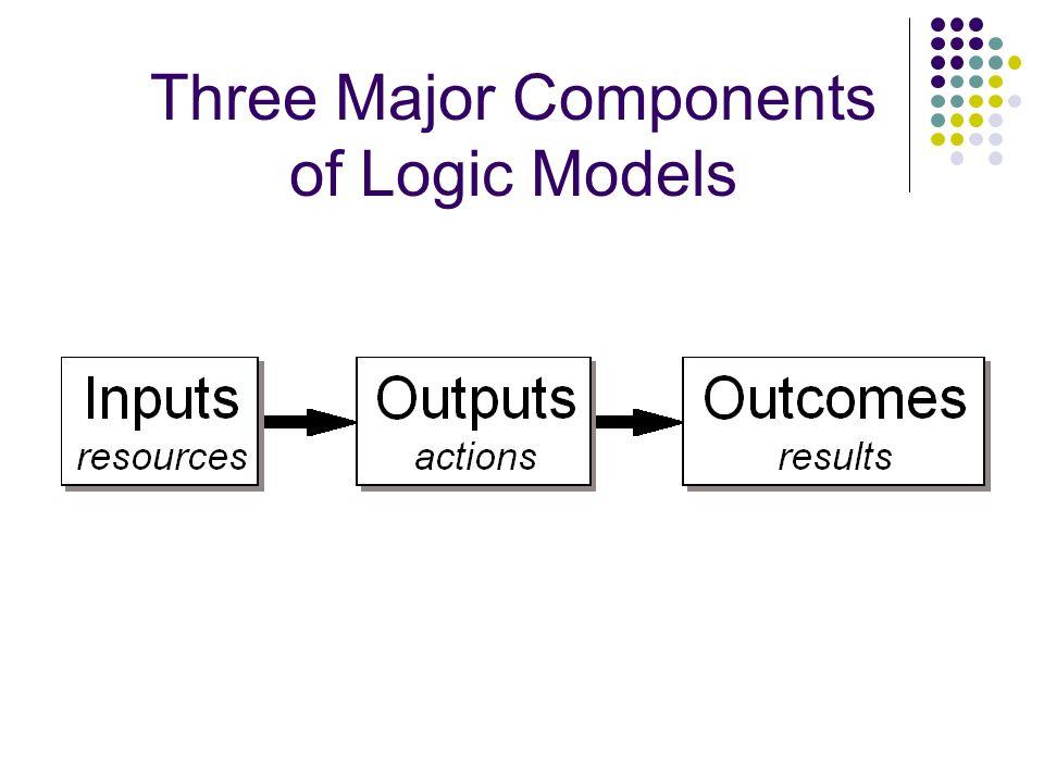 Three Major Components of Logic Models