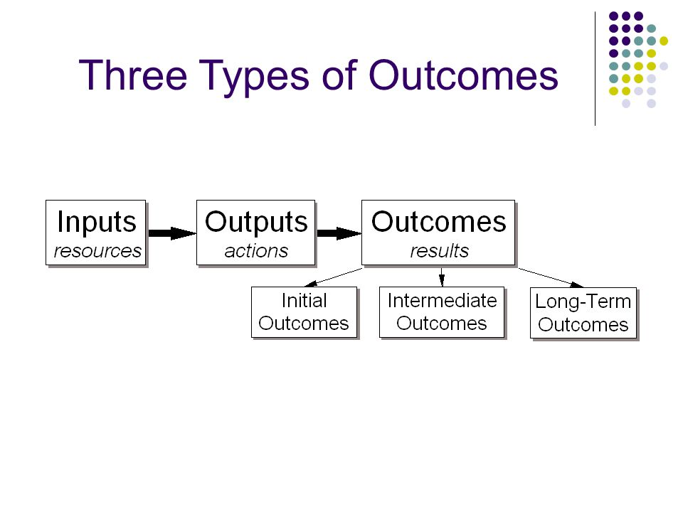 Three Types of Outcomes