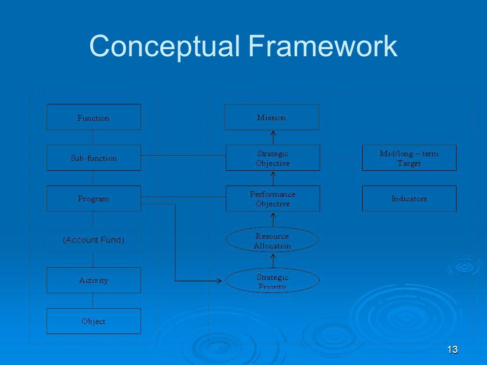 13 Conceptual Framework
