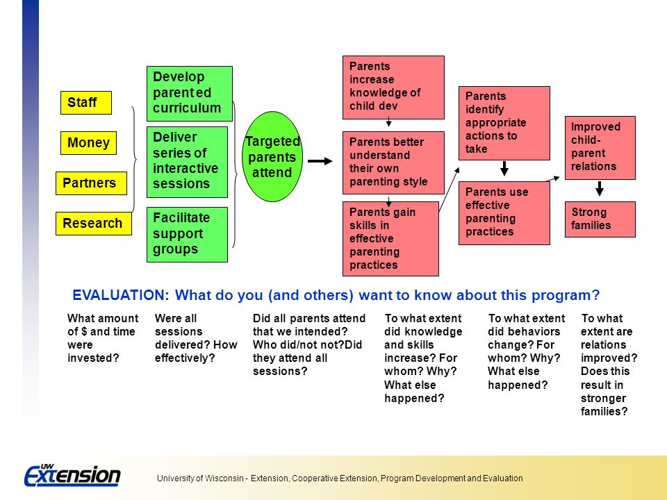 University of Wisconsin - Extension, Cooperative Extension, Program Development and Evaluation Staff Money Partners Develop parent ed curriculum Deliv